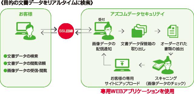 データ保管サービス